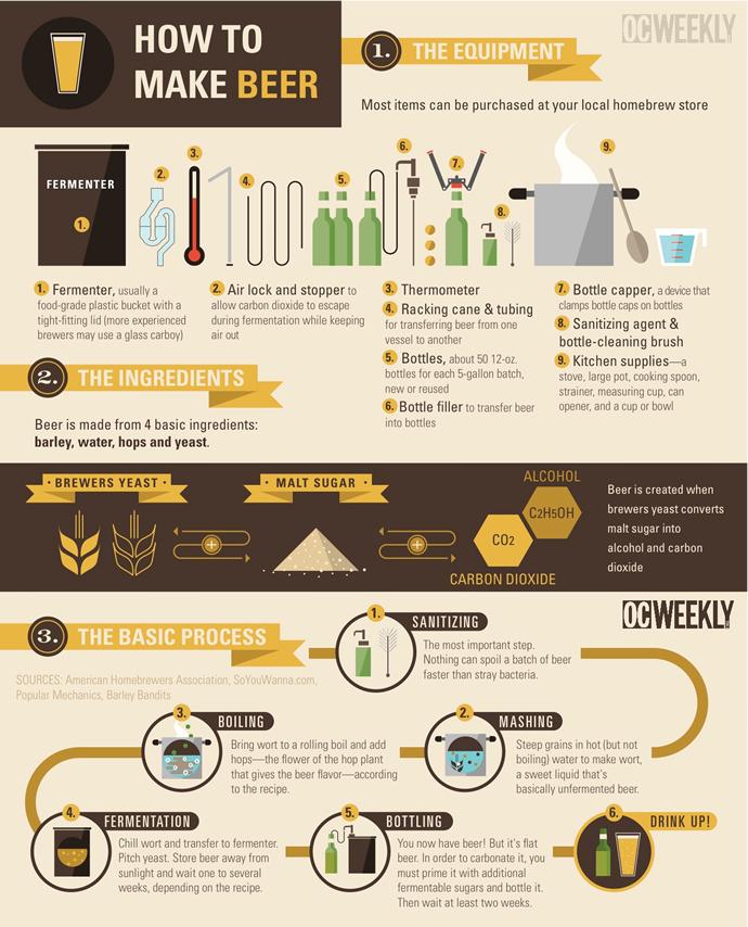 Kuidas õlut tehakse?